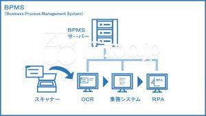 BPMSの概要と例
