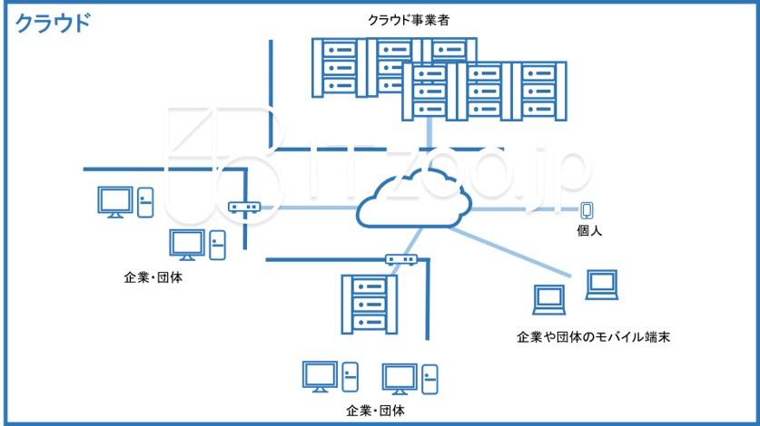 blueppt_cloud