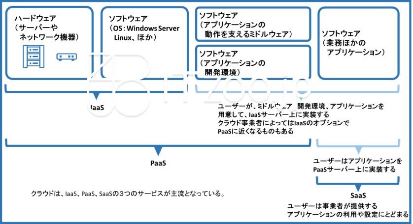 bluejpeg_cloudservice