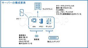 サーバーの構成要素CPUメモリディスク