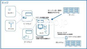 IoTシステムのエッジの概要