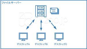 ファイルサーバーの概要