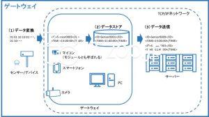 IoTシステムのゲートウェイの概要