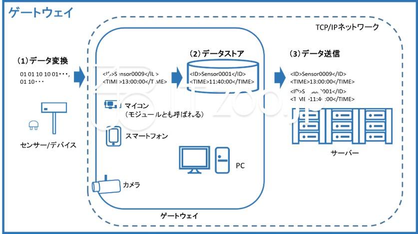 blueppt_gateway