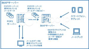 IMAPサーバーの概要