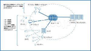 IoTシステムの概要