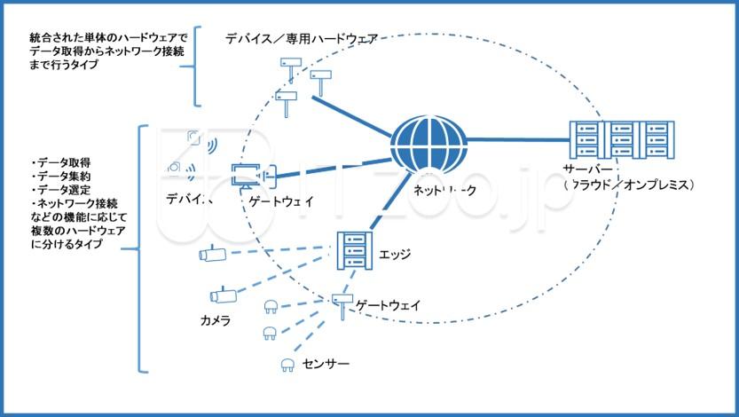 bluejpeg_iotsystem