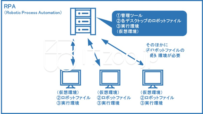 blueppt_rpa