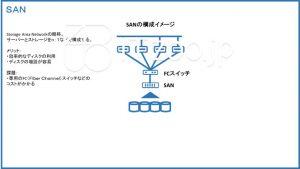 SANの概要と構成