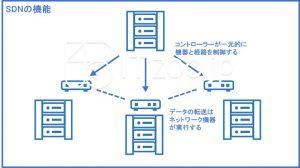 SDNの機能
