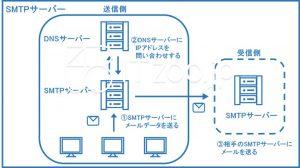 SMTPサーバーの概要