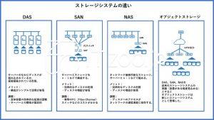 ストレージシステムの違い~DAS、SAN、NAS、オブジェクト
