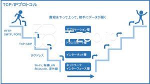 TCP/IPプロトコルの簡単な絵による説明