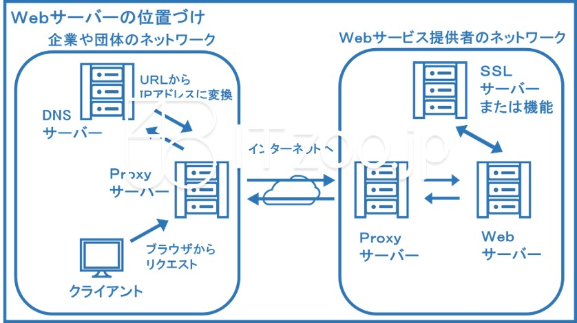 blueppt_webservice