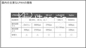 LPWA(Low Power Wide Area)の一覧