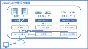 OpenStack・オープンスタックの構成の概要