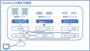 IaaSの基盤-OpenStackの構成の概要
