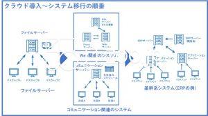 クラウド導入と既存システム移行