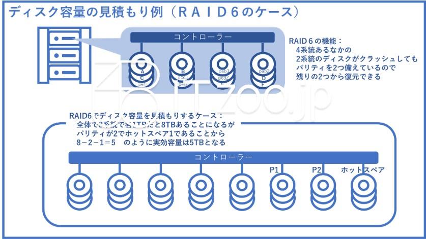 bluejpeg_raid6