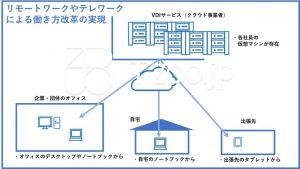 リモートワークやテレワークを実現するシステム構成例