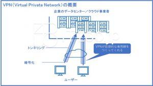 VPNとは何か・概要