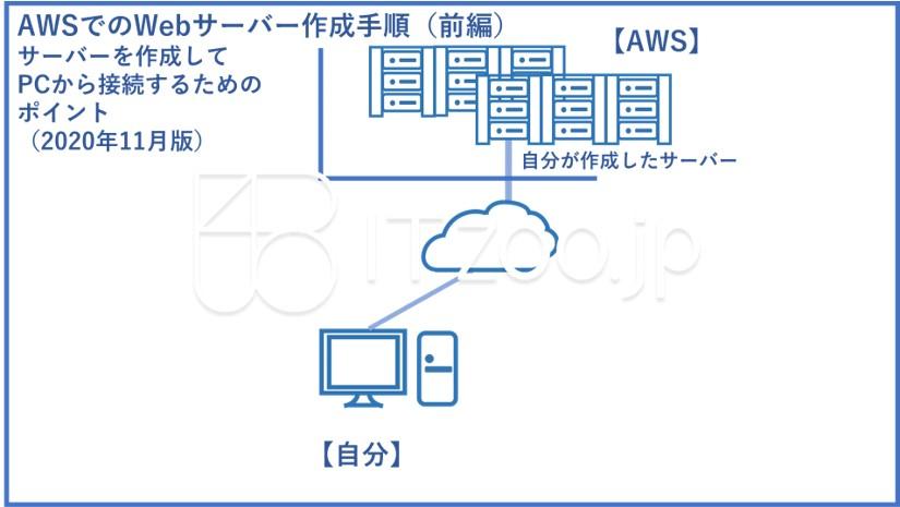 manual_aws_webserver01
