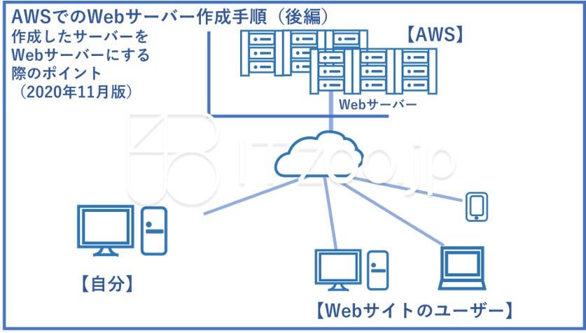 manual_aws_webserver02