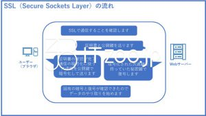 SSL(Secure Sockets Layer)のしくみ