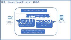 SSL(Secure Sockets Layer)の仕組みと流れ