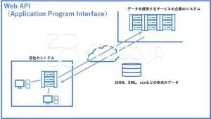 Web API(Application Program Interface)