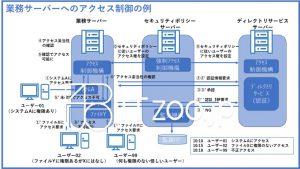 ディレクトリサービス・アクセス制御