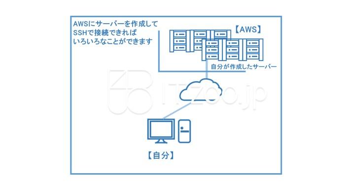 AWSでサーバー作成してSSH接続する