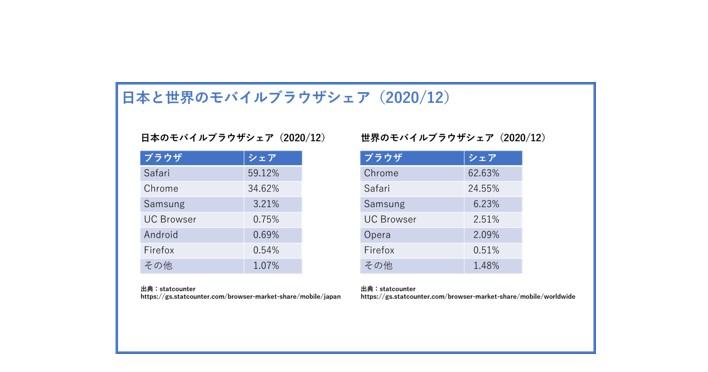 日本と世界のモバイルブラウザのシェア