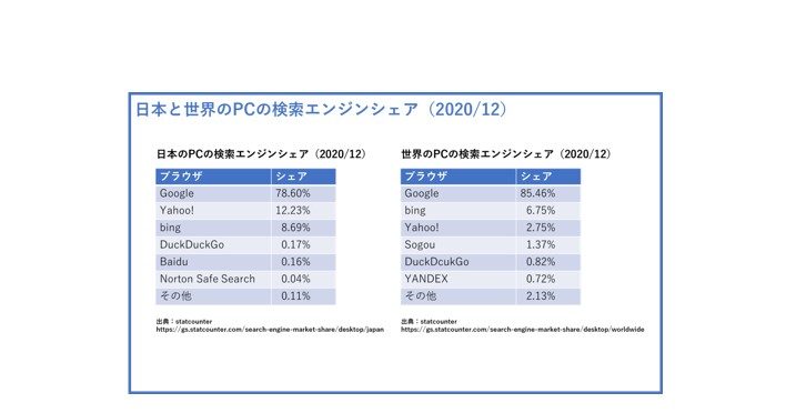 日本と世界のPCの検索エンジン・サーチエンジンのランキングとシェア