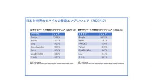 日本と世界のスマートフォンの検索エンジンのランキングとシェア