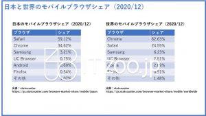 日本と世界のブラウザのランキングとシェア
