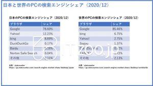 日本と世界のサーチエンジンのランキングとシェア
