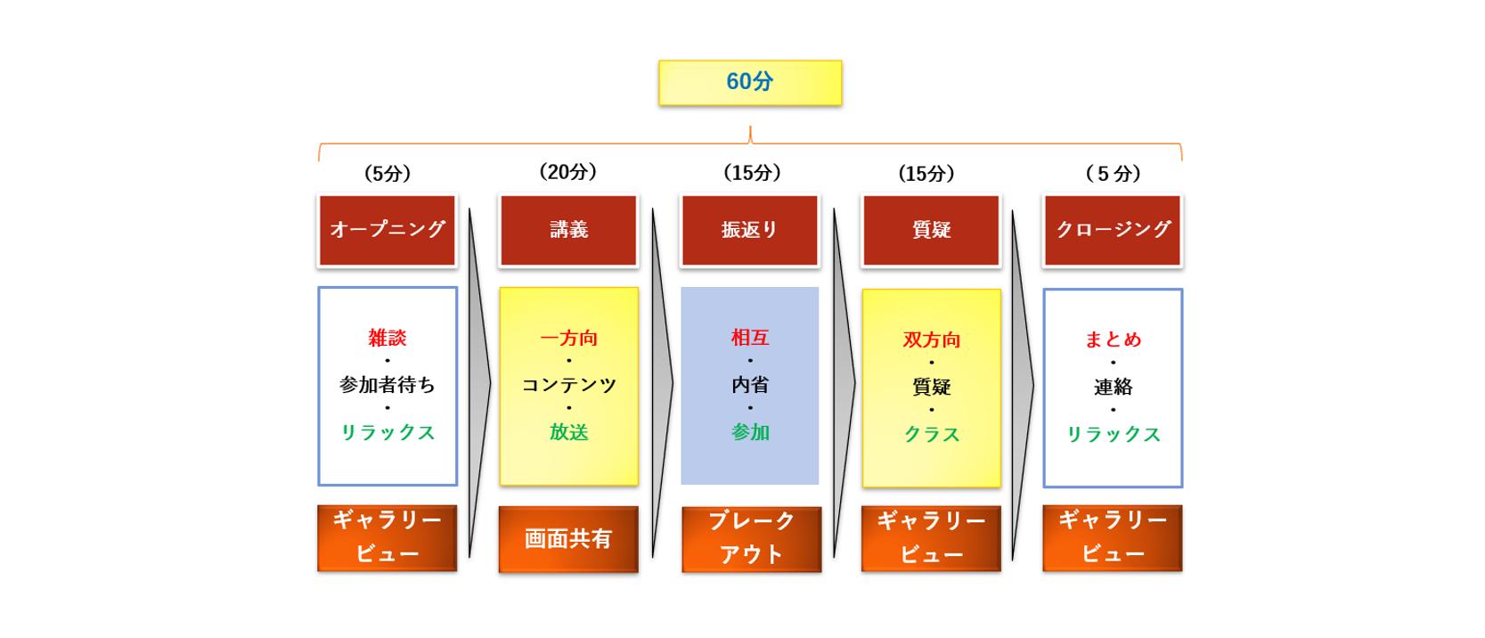 Web会議システム・ワークショップ・スケジュール具体例