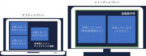会議システム利用の際のWindowsPCでの画面共有のお手本