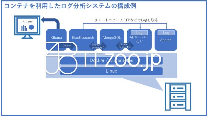 bluejpeg_containerlogsystem
