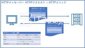 HTTPメッセージ・リクエスト・レスポンス・メソッド