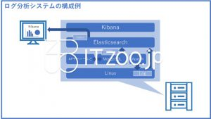 ElasticsearchとKibanaを利用したログ分析システムの構成例