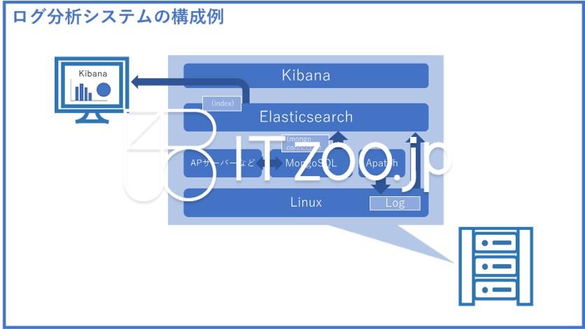 bluejpeg_logsystem