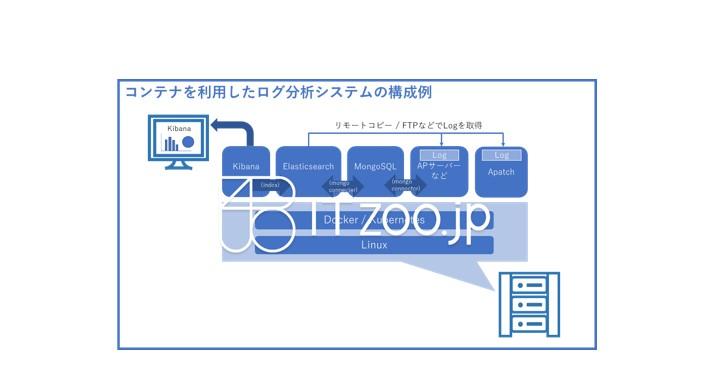 コンテナ型仮想化プラットフォーム・データ分析・表示サービスの例