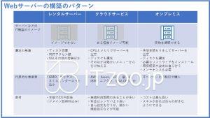 Webサーバー・レンタルサーバー・クラウド・オンプレミス
