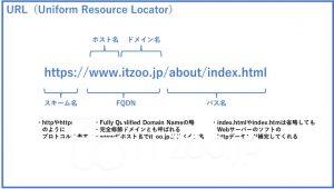 URL(Uniform Resource Locator)