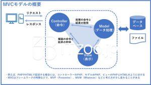 MVCモデルの概要・Model・View・Controller