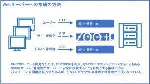 Webサーバーにアクセスする方法