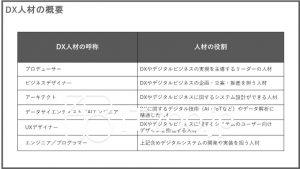 DX人材の概要・プロデューサー・ビジネスデザイナー