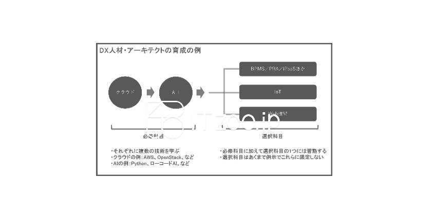 DX人材・アーキテクト育成の具体例